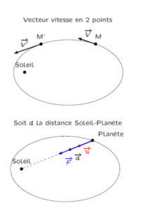 Elipse trajectoire satellite